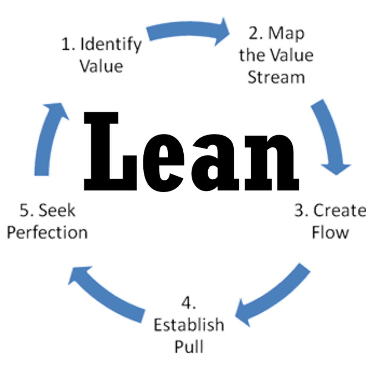 Gemeinsame Lean Software Development | Coursera #ZW_62
